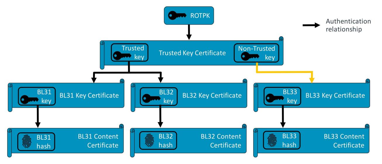 TBBR Chain of Trust