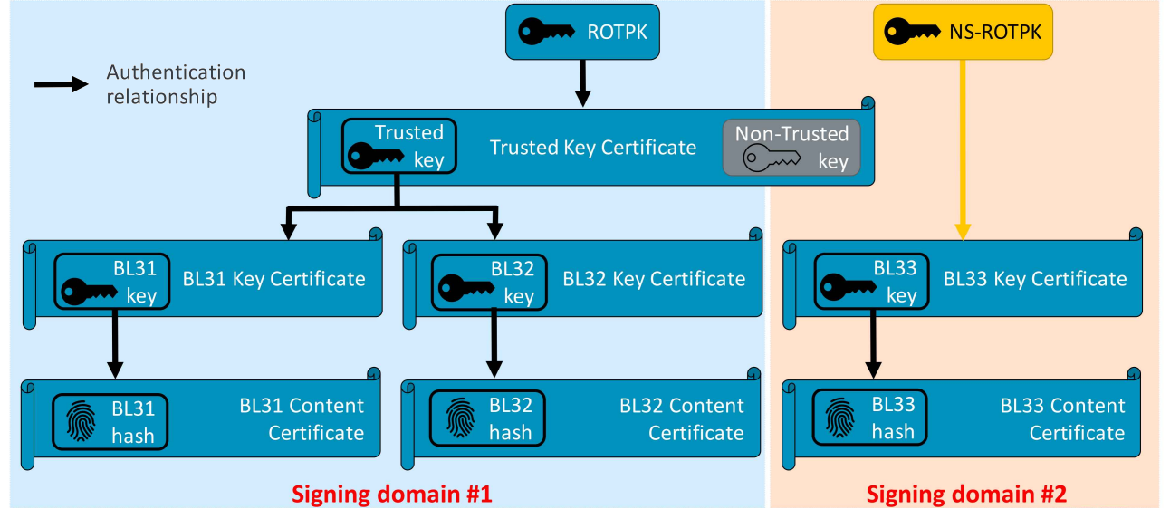 Split Secure and Non-secure Chains of Trust